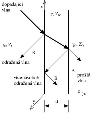 Intenzita elektromagnetického pole